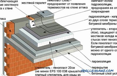 Flat roof do it yourself - building a flat roof