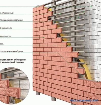 Do-it-yourself ventilated facade - design features of a ventilated facade