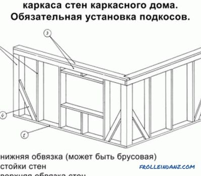 Roof systems of wooden houses: elements, device