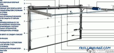 Automatic doors do-it-yourself - swing, sliding, lifting + drawings, photos