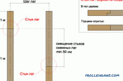 calculation of the beam section and the step between them