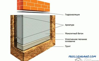 The foundation for a brick house - types of foundations under the brick