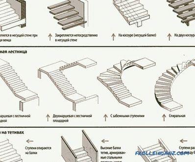 How to make a wooden staircase with your own hands