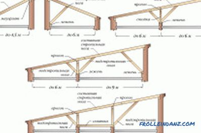 How to assemble rafters from boards with your own hands?