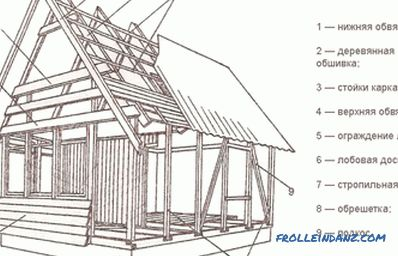 Wooden house do it yourself: recommendations
