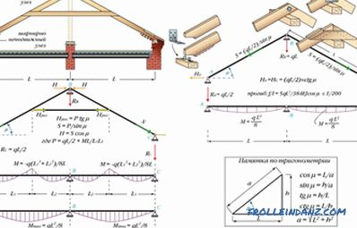 Rafter roof system, its design, diagram and device + Video