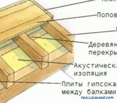 Calculation of a wooden beam relative to the span, taking into account the load