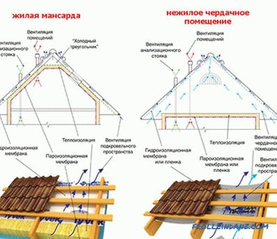 How to cover the roof with a metal profile yourself