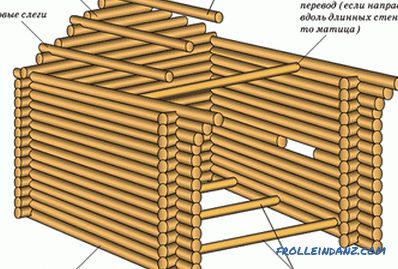 How to cut a log house: recommendations and features