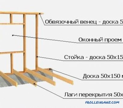 How to assemble a log house for a bath: preparation, technology of joining logs