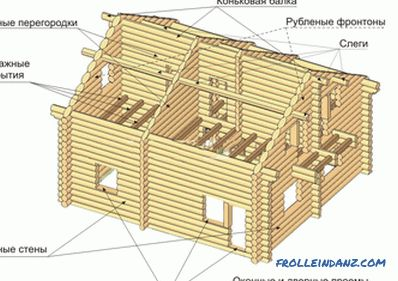 Do-it-yourself log house repair: tools and materials